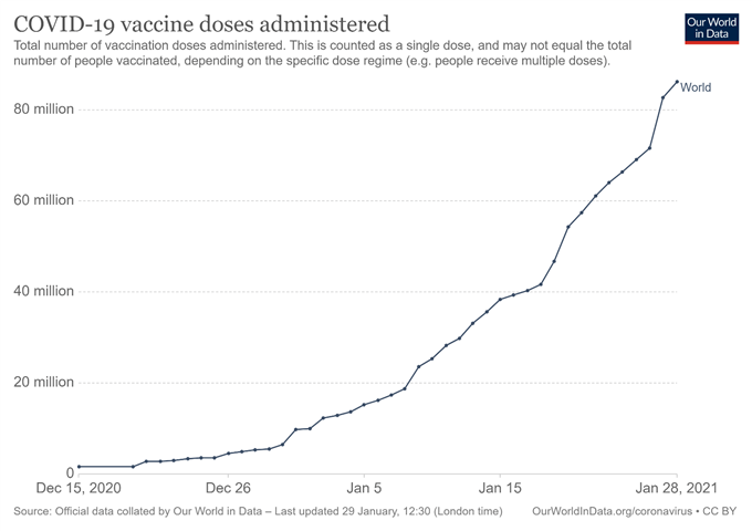 Vaccine Doses Administered