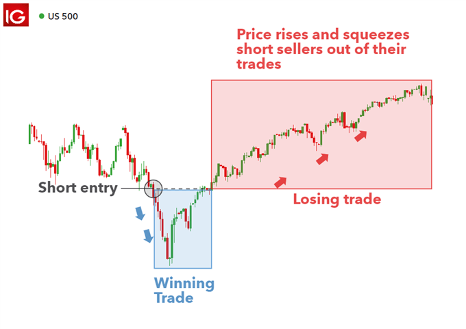 short squeeze when short selling