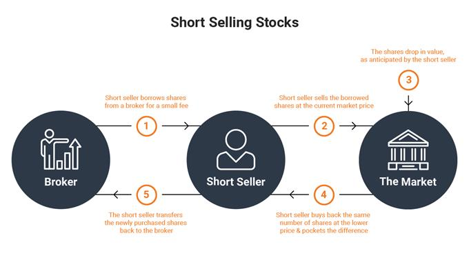 How to short sell stocks